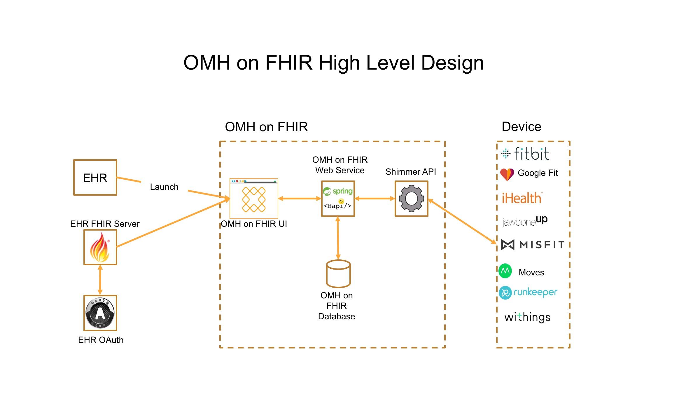Launch Smart On Fhir App