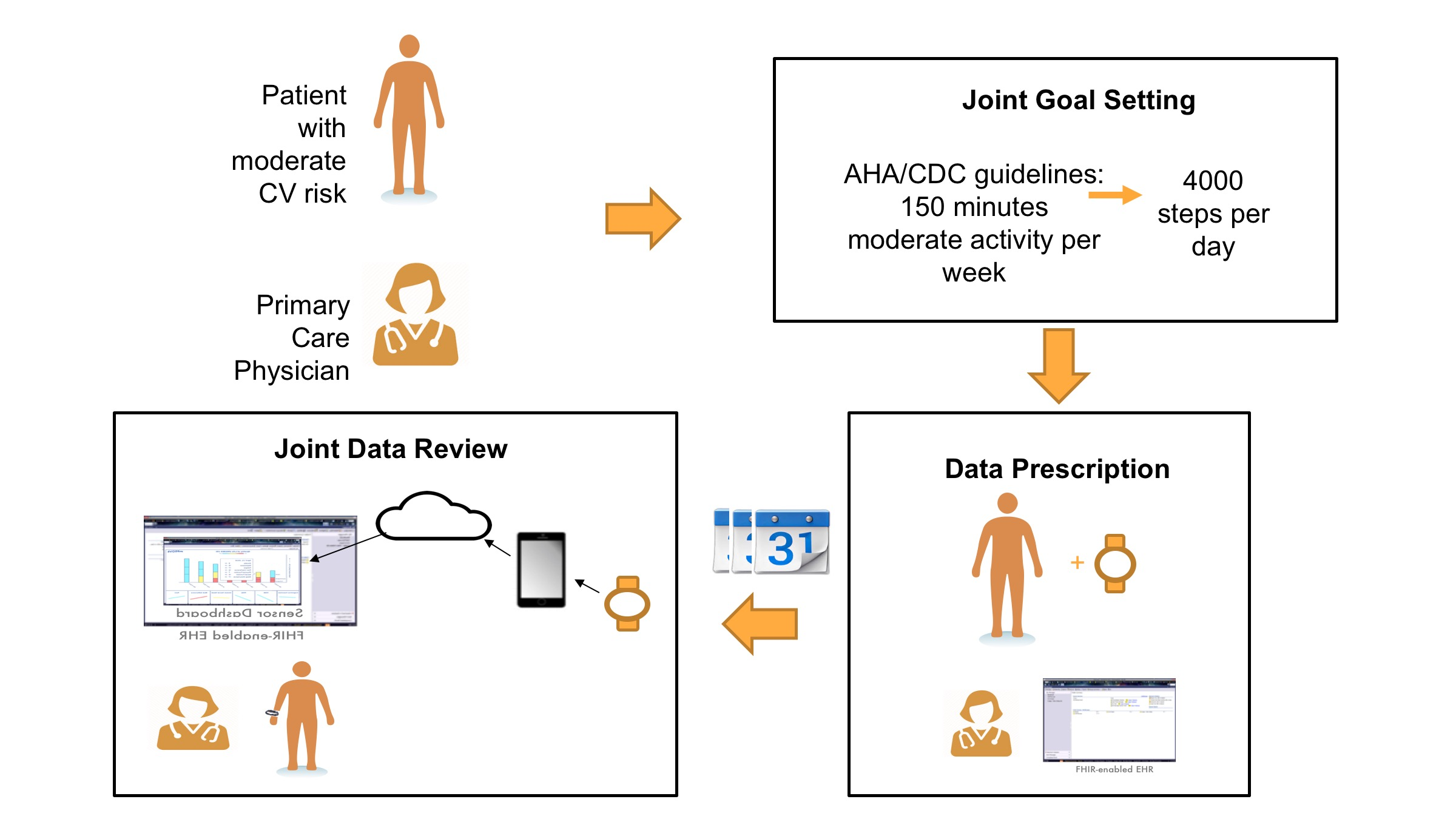 Open mHealth to FHIR Use Cases
